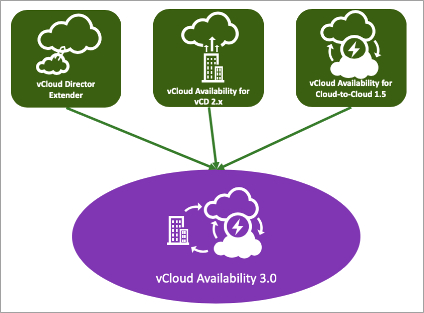 VMware vCloud Availability (vCAv)